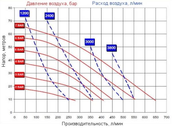 ADB650 grafik
