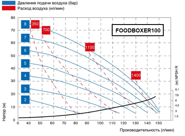 FOODBOXER100-graph