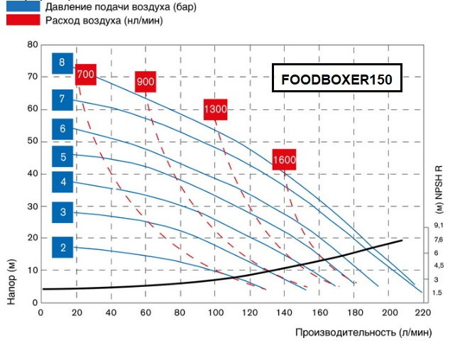 FOODBOXER150-graph