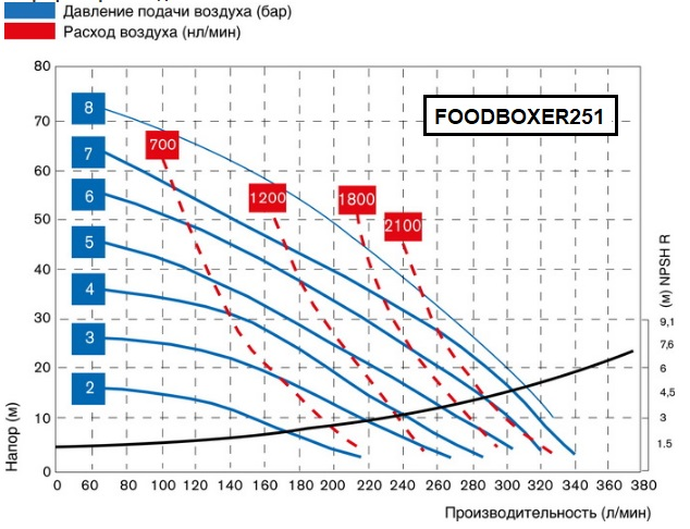 FOODBOXER251-graph