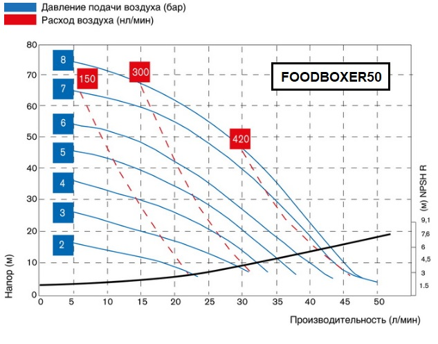 FOODBOXER50-graph