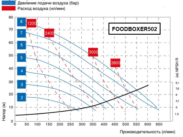 FOODBOXER502-graph